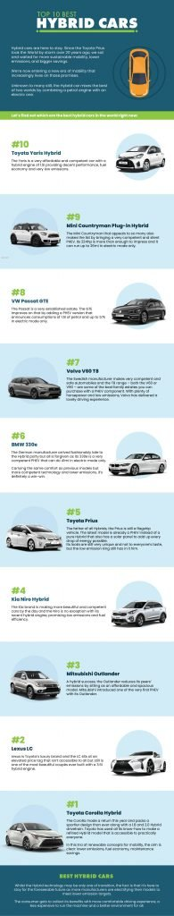 Best Hybrid Cars (Information Guide)